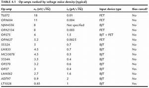 Table 4 1 Op Amps Ranked By Voltage Noise Density Typical