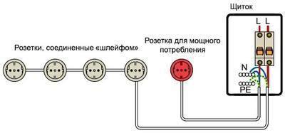 Подключение приборов к сети . какая связь между мощностью прибора и током?