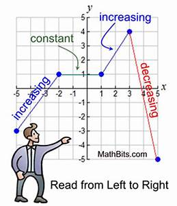 Features of Function Graphs - MathBitsNotebook(A1 - CCSS Math)