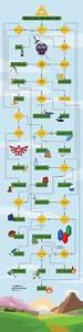 Which Zelda Item Should You Use   Flowchart