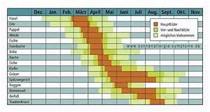 Wann Welches Gemüse Pflanzen Tabelle : allergiekalender jetzt ihr eigener allergie kalender ~ Frokenaadalensverden.com Haus und Dekorationen