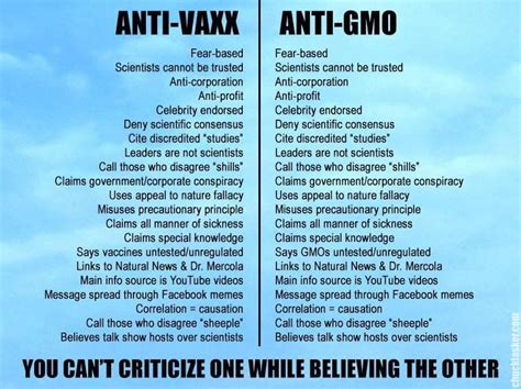 mark lynas     funded  anti vaccine activists genetic literacy project