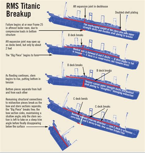 Titanic Sinking Simulator 2 by Grappling With A Titanic Mystery