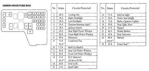 Honda Accord Fuse Box Diagram Tech
