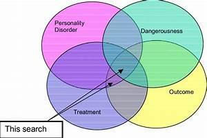 Figure A 1 Venn Diagram Of Literature Search Strategy