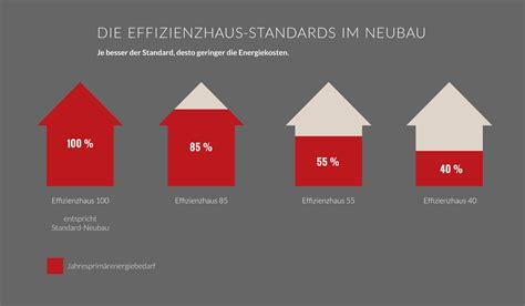 Kfw Effizienzhaus 70 Besser Bauen Mit Foerderung by Kfw F 246 Rderung Ihr Kfw Effizenzhaus 70 Oder 55 Prohaus