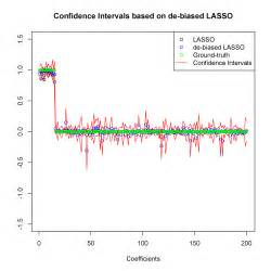 Confidence Intervals Hypothesis Testing For High