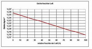 Luftmasse Berechnen : rc network dichte der luft ~ Themetempest.com Abrechnung