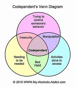Codependence Venn Diagram