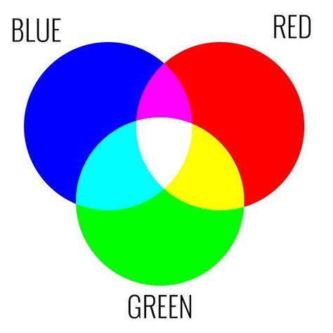 mode color what s the difference between rgb and cmyk color modes