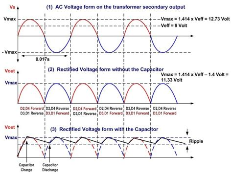 ac  dc full wave rectifier voltage time diagram