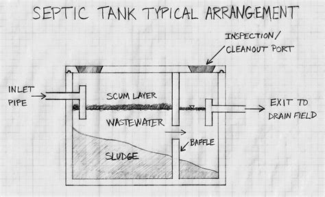 Sink Gurgles When It Rains by How To Prevent Septic System Problems During Heavy