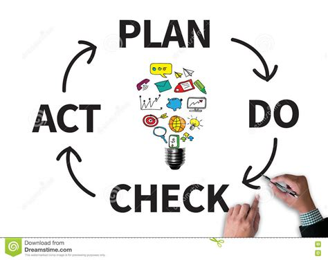 pdca plan  check act royalty  stock image