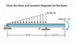 Solved  Draw The Shear And Moment Diagrams For The Beam 30