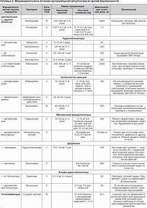 Стандартная лечение артериальной гипертензии доза