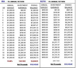 Roth IRA Growth Chart Example