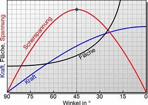 Maximale Fläche Berechnen : maximale schubspannung maschinenbau physik ~ Themetempest.com Abrechnung