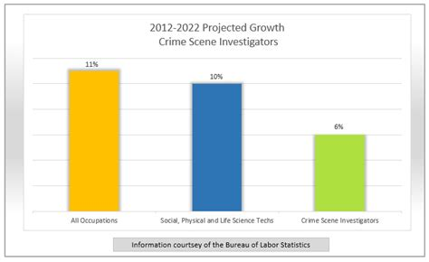 Crime Investigator Salary by Spotlight Crime Investigator