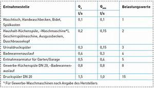 Spitzendurchfluss Berechnen : k nftige regeln f r die bemessung von trinkwasser installationen sbz ~ Themetempest.com Abrechnung