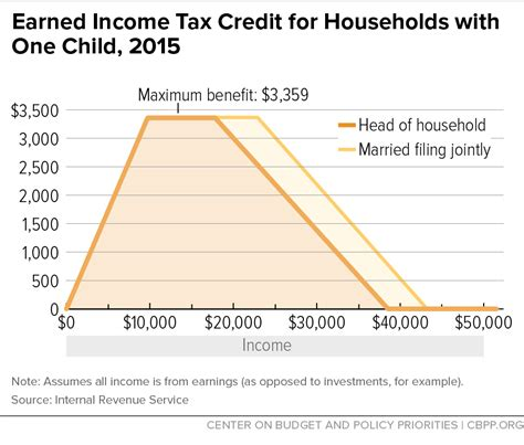 irs child support phone number earned income tax credit for households with one child