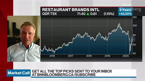 brian acker discusses restaurant brands video bnn