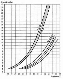 Dguv Vorschrift 79  Verwendung Von Fl U00fcssiggas  Tabellen