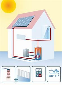 Energiebedarf Berechnen Haus : solar w rme oder solarthermie als heizungsunterst tzung ~ Themetempest.com Abrechnung
