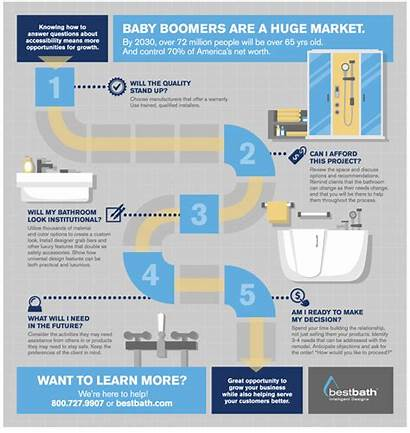 Infographic Boomers Accessibility Ask Common Questions Bestbath