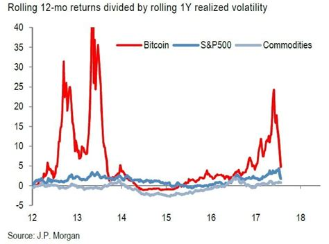 This diversification needs to be executed carefully and backed by significant research in order to achieve the best results. Bitcoin Correlation With Other Assets Near Zero: Good For Diversification?