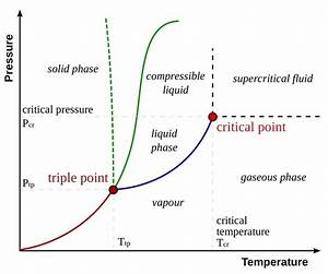 What Is The Difference Between Critical Temperature And