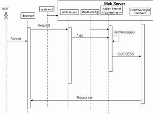 Java - Hello World Example Struts Sequence Diagram