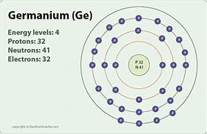 What is the atomic structure of germanium? | Socratic