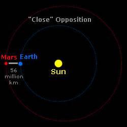 Martian Orbit - Windows to the Universe