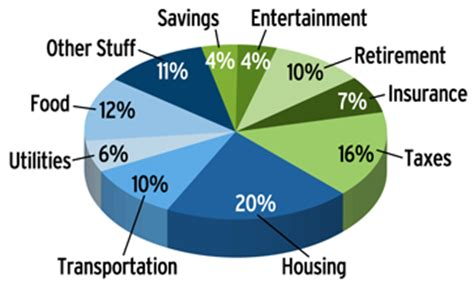 personal finance chart what does your budget pie look like military com