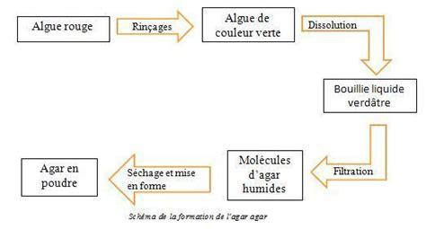 tpe cuisine moleculaire iii la chimie base de la cuisine moléculaire