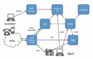 Avoiding Contact Center Ivr Hell With Webrtc