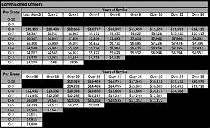 Air Force Pay Chart 2017 Officer The Proposed 2017 Military Pay Chart Military Guide