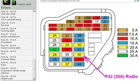 fuse box diagram 2001 audi all road vw golf mk5 fuse box