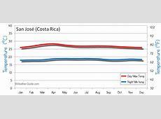 San Jose Costa Rica Weather Averages
