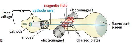 Hsc Physics Ideas Implementation Dot Point Notes