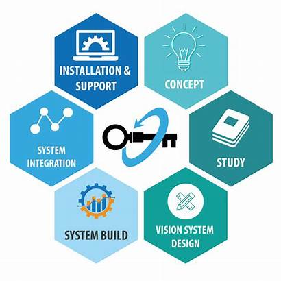 Turnkey Solutions Project Integration System Engineering Odm