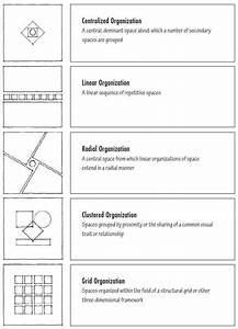 Image Result For Linear Grid Cluster Diagrams