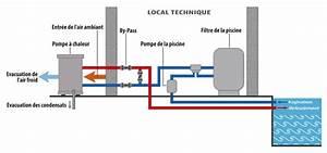 By Pass Piscine : kit by pass poolex pour pompe chaleur de piscine xpershop ~ Melissatoandfro.com Idées de Décoration