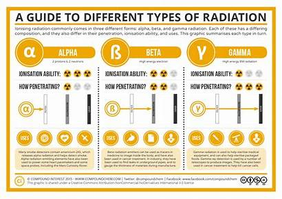 Radiation Types Different Common Compound Interest