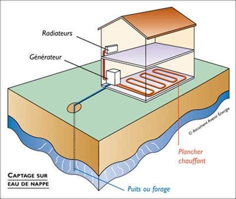 nappe phratique sous maison maison passive sur soussol maison gauche et plus classiques droite