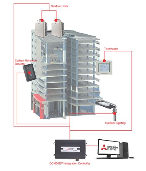 Mitsubishi Electric Systems by Building Management System Bms Mitsubishi