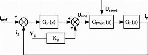 Block Diagram For Inverter Current Control With Voltage Feed
