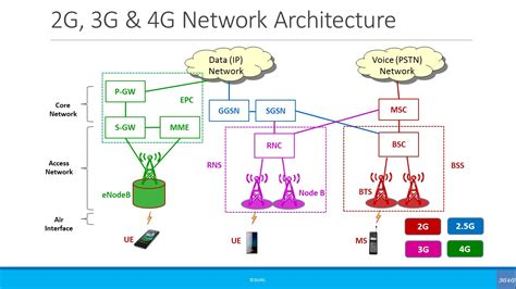 3g Network Architecture Diagram Image Collections