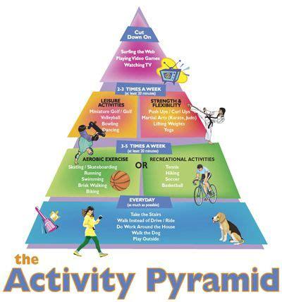 food pyramid lesson plans high school nutrition unit