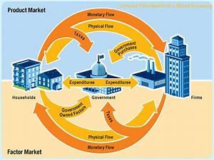 Circular Flow Of A Mixed Economy
